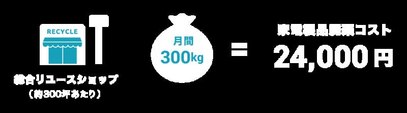 ecommit の 小型家電リサイクル認定スキーム