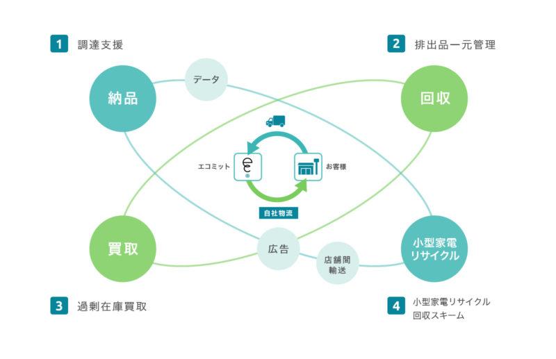 ecommitのエコバリューサイクル(EVC)の排出品の減量化