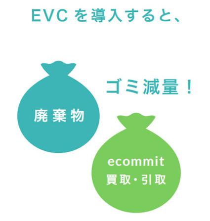 ecommit のエコバリューサイクル(略称:EVC)