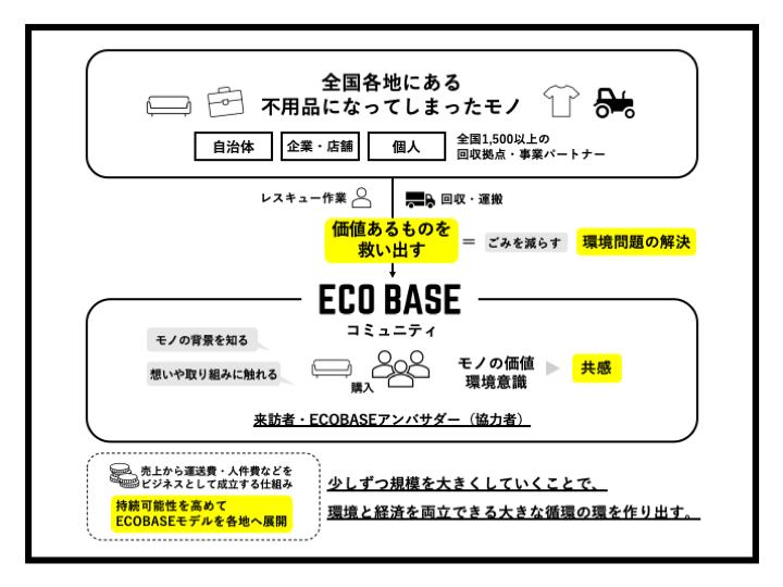 エコベース図式化