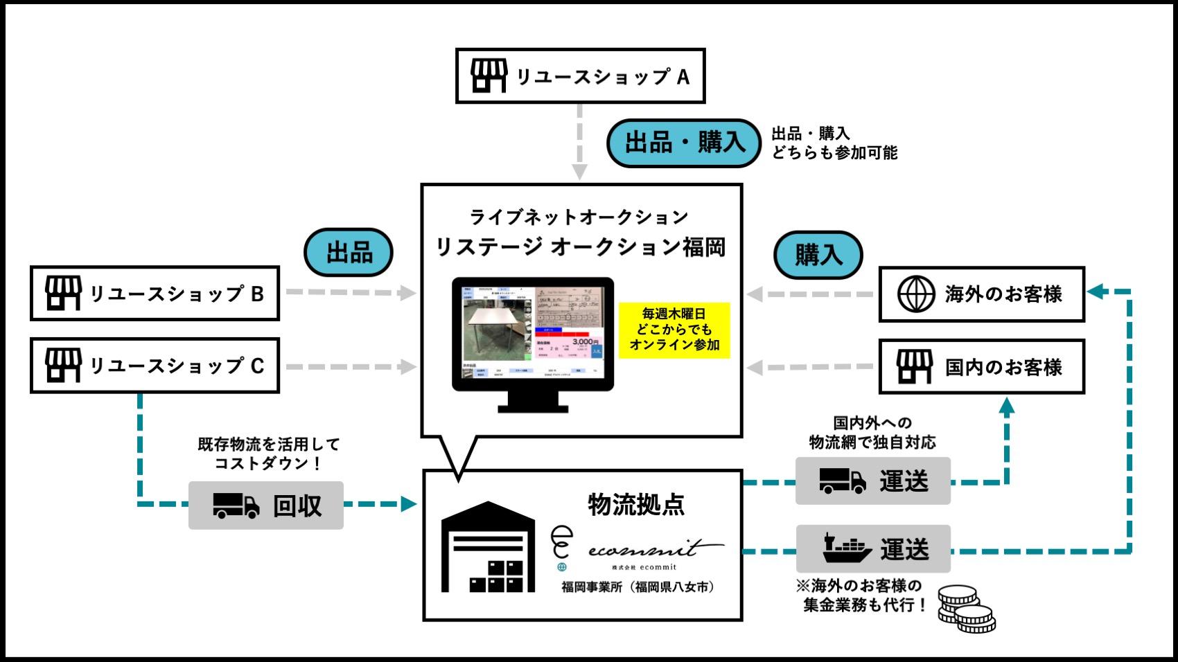 修正版_リステージ福岡スキーム図